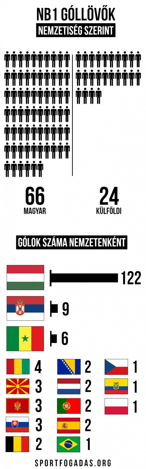 nb1 statisztika