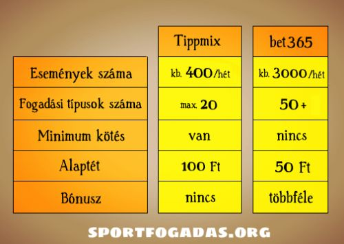 tippmix vs bet365