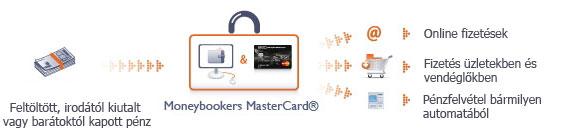 Moneybookers MasterCard - hogyan működik
